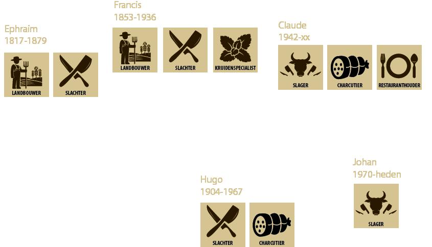 Evolutie slagers traditie Bouckaert